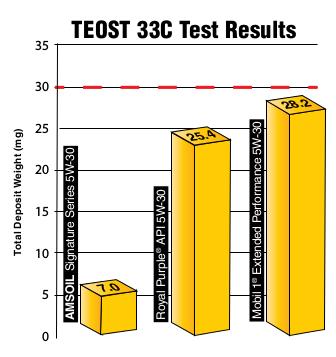 TEOST 33C Test
